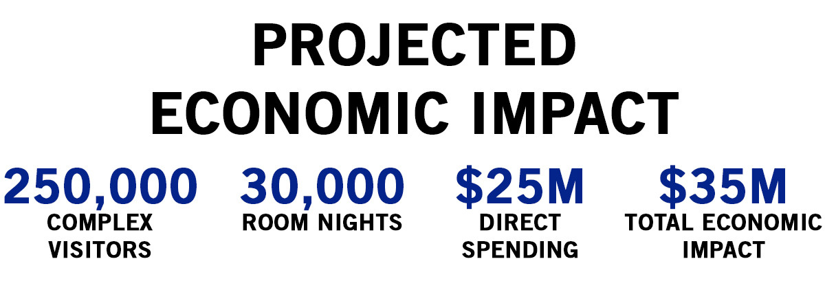 Projected Economic Impact